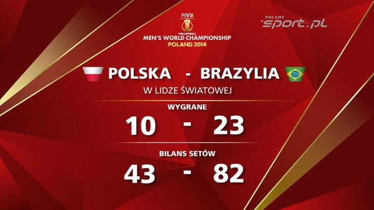 Historia pojedynków Polska - Brazylia