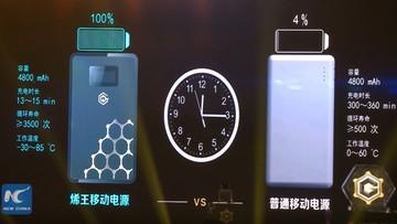 11-07-2016 17:44 Grafenowa bateria zaprezentowana. Ładuje się nawet 20 razy szybciej niż tradycyjna