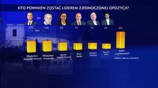 Opozycja bez lidera? 40 procent Polaków nie widzi takiego polityka