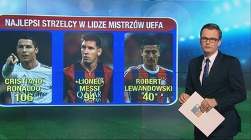 Liga Mistrzów i Liga Europy w Polsacie