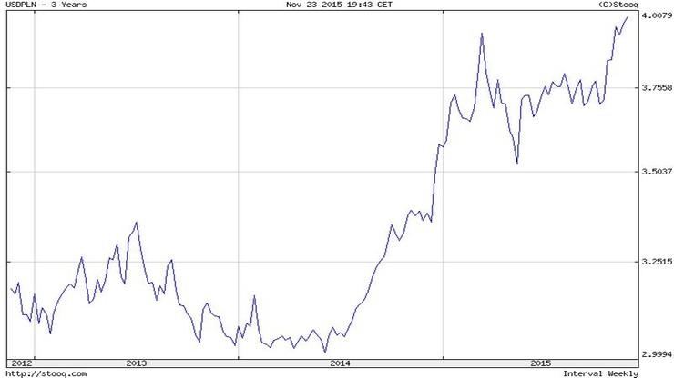Kurs dolar/zloty