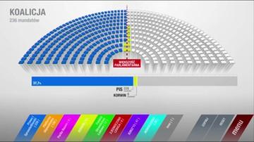Co gdyby partia KORWiN, PSL i Zjednoczona Lewica jednak weszły do Sejmu. Symulacja układu sił