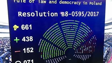 15-11-2017 17:37 Parlament Europejski przyjął rezolucję ws. praworządności w Polsce