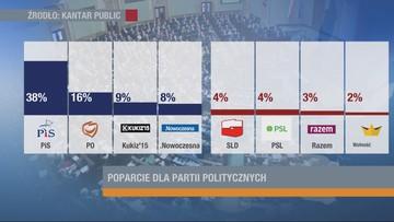 Sondaż Kantar: 38 proc. ankietowanych zadeklarowało poparcie dla PiS