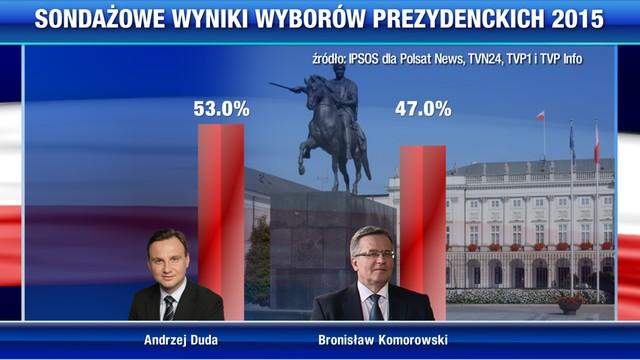 Andrzej Duda prezydentem wg wstępnych sondaży