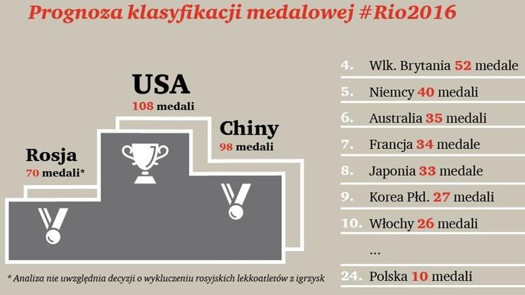 klasyfikacja medalowa