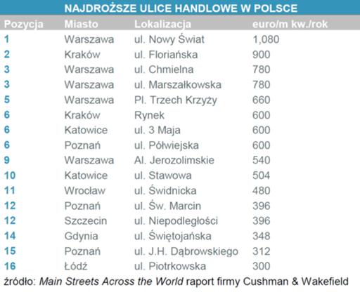 ulice Polska