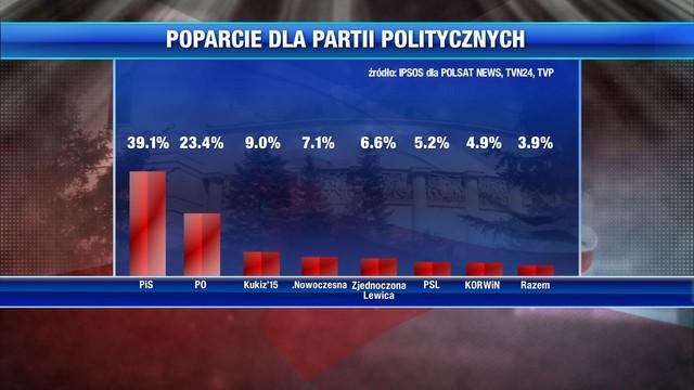 PKW: Wybory spokojne, oficjalne wyniki we wtorek, frekwencja powyżej 50 proc