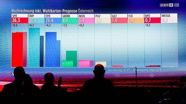 Austria: sondaż daje Partii Ludowej pierwsze miejsce w wyborach