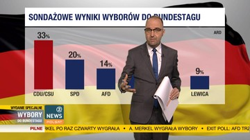 Exit poll: zwycięstwo Angeli Merkel. AfD trzecią siłą w parlamencie
