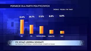 PiS wciąż liderem sondaży