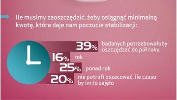 09-10-2015 10:55 Ponad połowa Polaków nie ma oszczędności, które dałyby im poczucie bezpieczeństwa