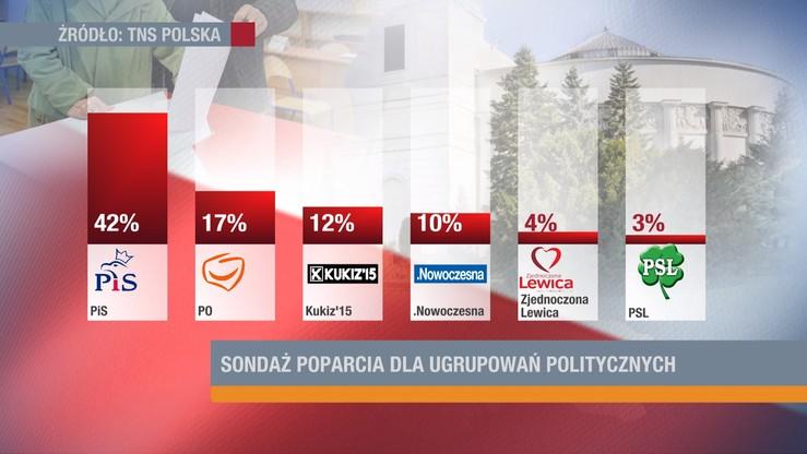 TNS Polska: PiS mocno prowadzi. Kukiz'15 przed .Nowoczesną
