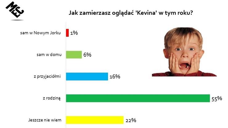 """Aż 35% respondentów zamierza obejrzeć """"Kevin sam w domu"""""""