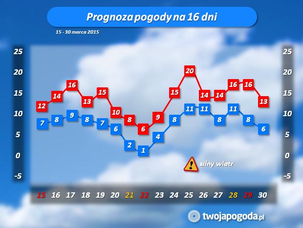 Prognoza 16 Dniowa Jaka Pogoda Do Końca Marca Twojapogodapl