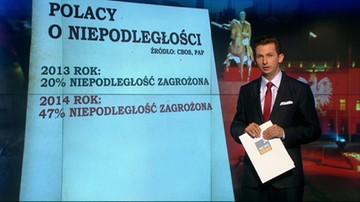 Polacy o niepodległości
