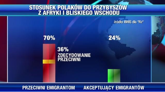 Niechęć do obcych. Polacy nie chcą uchodźców