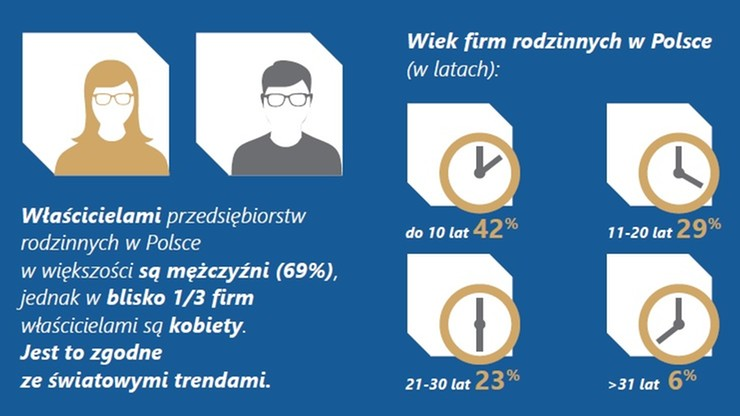 36 proc. przedsiębiorstw w Polsce to firmy rodzinne - w UE 75 proc.