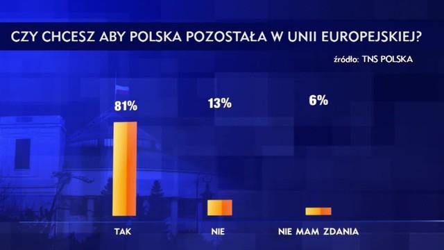 Polacy wciąż wielkimi euroentuzjastami