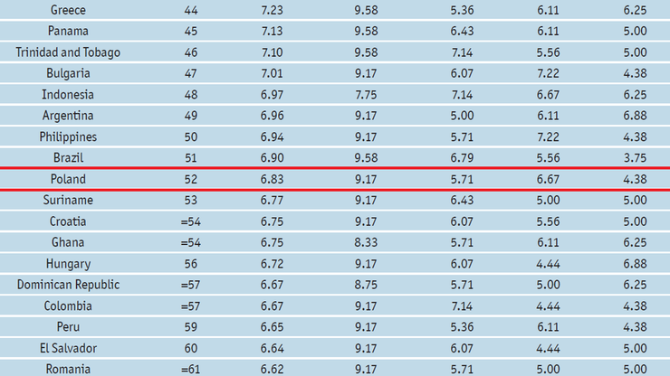 Wskaźnik Demokracji 2016: najgorsze miejsce Polski od początku istnienia rankingu