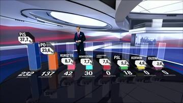 Sondażowe wyniki Ipsos late poll z 90 proc. komisji